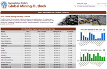 Mining Industry Outlook