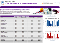 Pharmaceutical & Biotech Industry Outlook