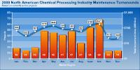 Click to view Chart - 2008 North American Chemical Processing Industry Maintenance Turnarounds