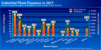 Click to view 2011 Plant Closures