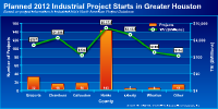 Planned 2012 project spending in Greater Houston