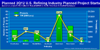 Planned 2Q12 U.S. Refining project starts